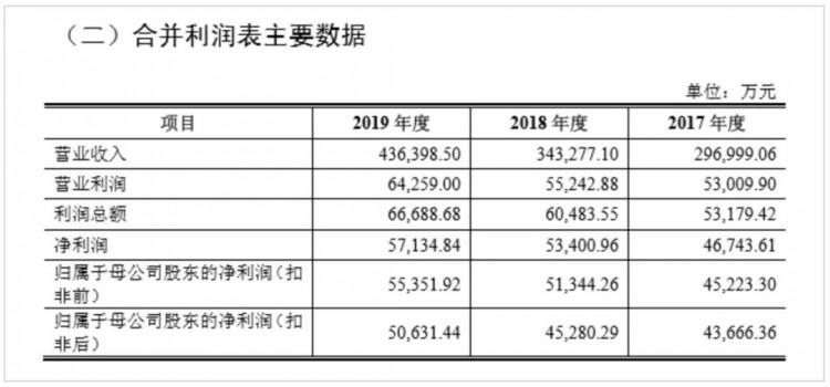 三峰环境正式启动IPO招股 ,拟发行3.78亿股登陆上交所