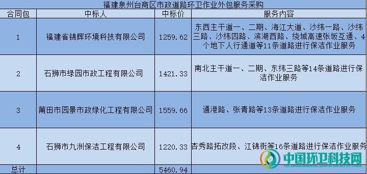 4家企业中标福建泉州5795万环卫作业服务项目