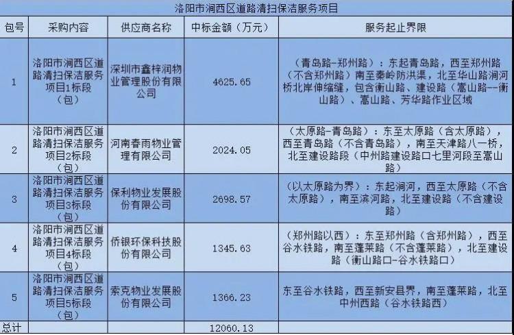 环卫企业的反击:龙马环卫首试物业服务领域!