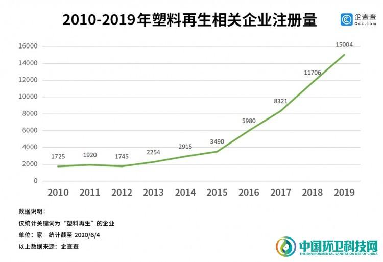 """""""禁塑令""""火了塑料再生企业!企查查显示行业5年新增4.5万家"""