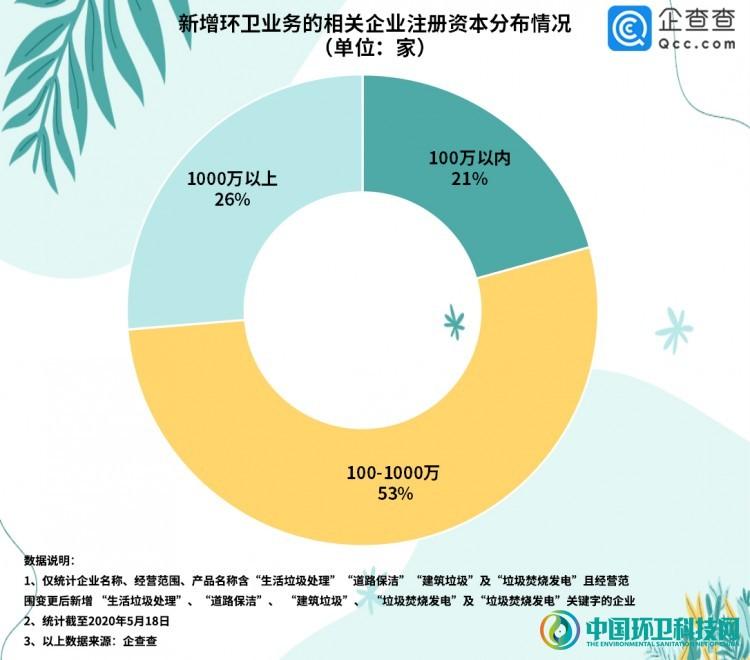 巨头纷纷布局,今年已有3322家企业新增环卫业务