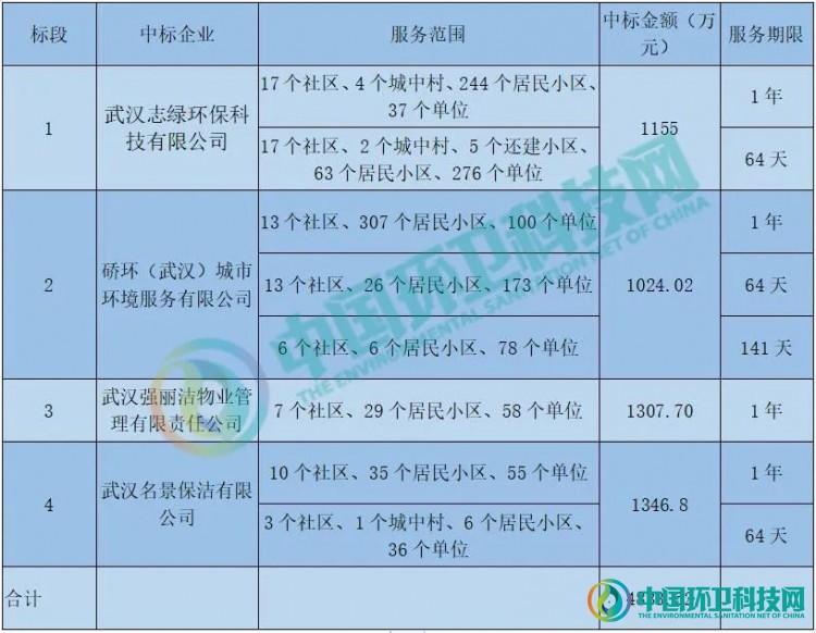 半月超8千万,武汉垃圾分类项目潜力惊人!