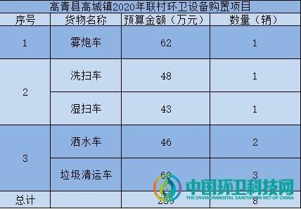 关联8镇!山东高青县镇域百万级环卫设备购置项目开启招标