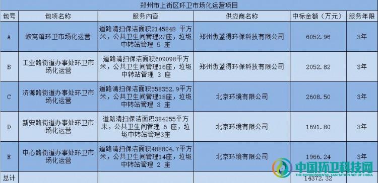 1.44亿!傲蓝得、北京环境分享郑州城区环卫市场化项目