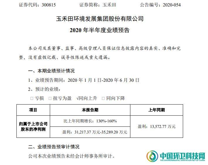 玉禾田上半年预计净利润3.1-3.5亿元,同比提升130%-160%