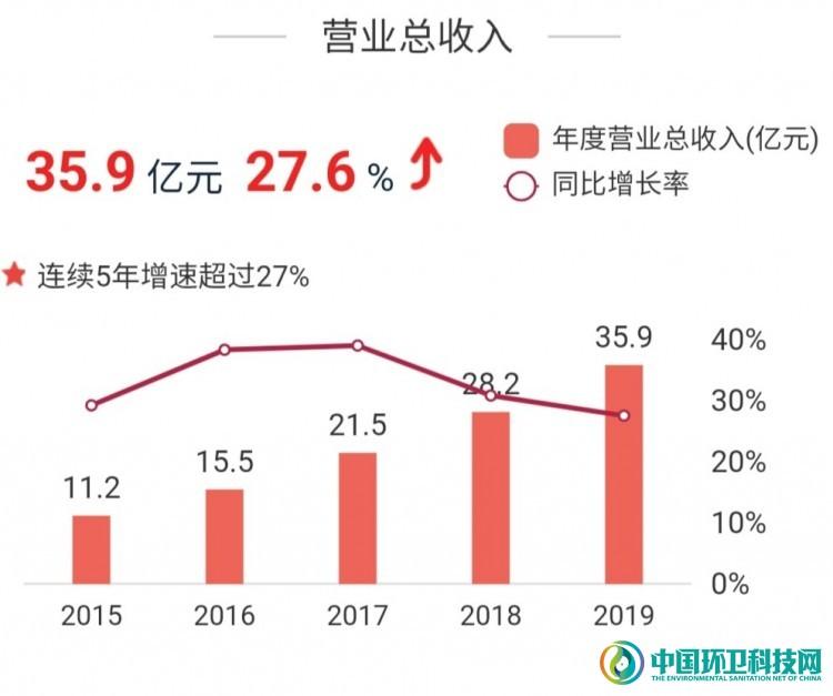 上半年净利润超3亿、1个月连拿10单,玉禾田业绩大增!