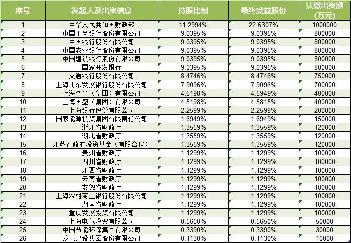 国家绿色发展基金股份有限公司昨日成立,注册资本885亿