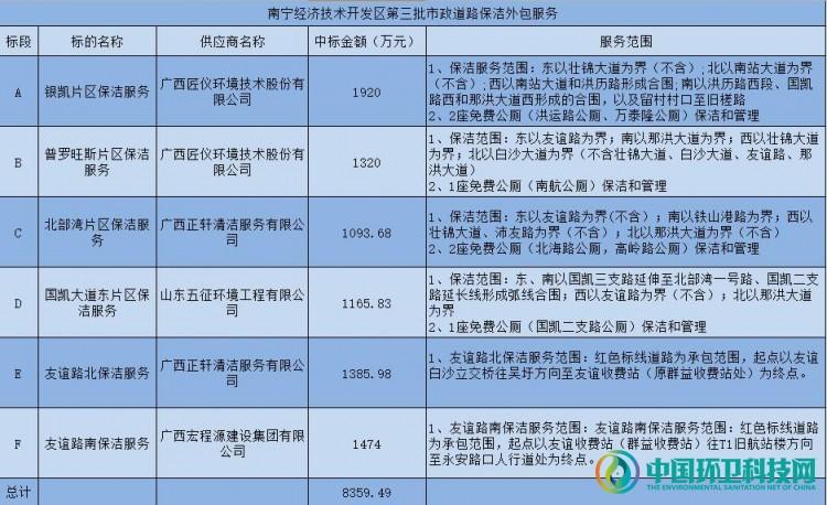 经33家企业激烈角逐,广西南宁经开区道路保洁项目终成正果!