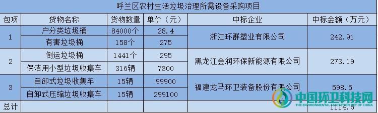 龙马环卫等三家中标黑哈尔滨市千万元农村垃圾治理设备项目!