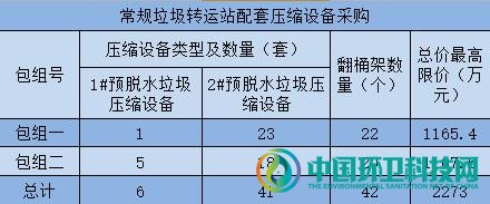 2273万!广州市常规垃圾转运站配套压缩设备项目公开招标