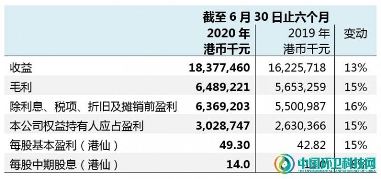 光大国际公布2020年中期业绩