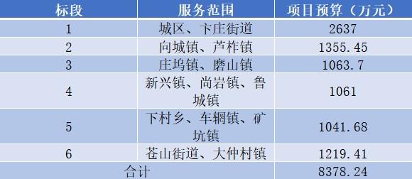 总额达1.45亿!山东省接连发布两个环卫一体化项目