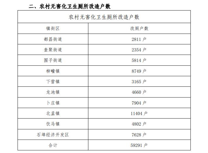 1778万!山东昌邑市农村改厕后续管护服务托管运行采购项目公开招标