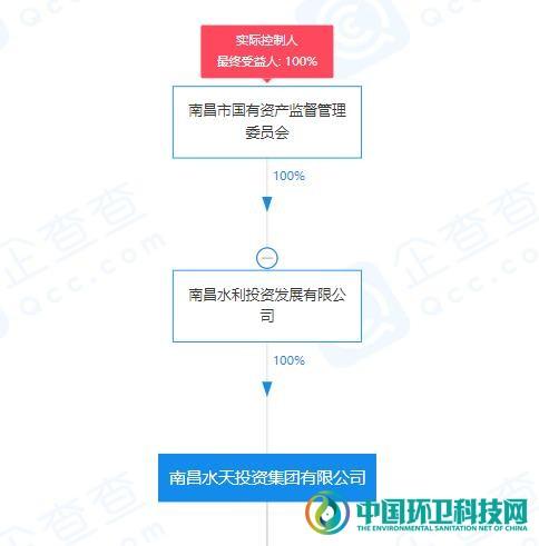 富春环保变更实控人,南昌市国资委入主