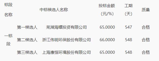 扶沟县生活垃圾焚烧发电和餐厨垃圾处理项目评标结果公示