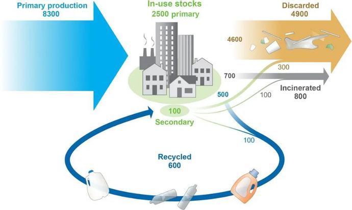 处理温度降低数百度!塑料回收再登《Science》头条