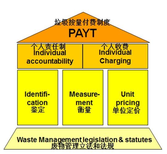 垃圾进入收费时代,付费制度怎么定?