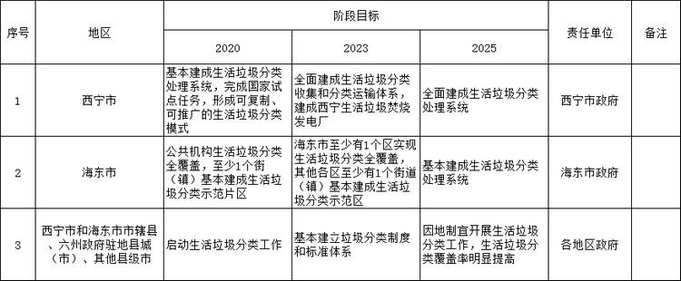青海省印发《青海省城市生活垃圾分类工作实施方案》的通知