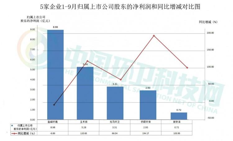 盈峰、侨银等5家环卫上市公司前三季度总营收近200亿!