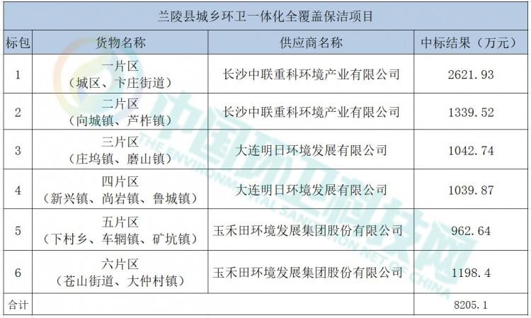 盈峰中联、玉禾田、明日环境分享山东省兰陵县城乡环卫一体化项目