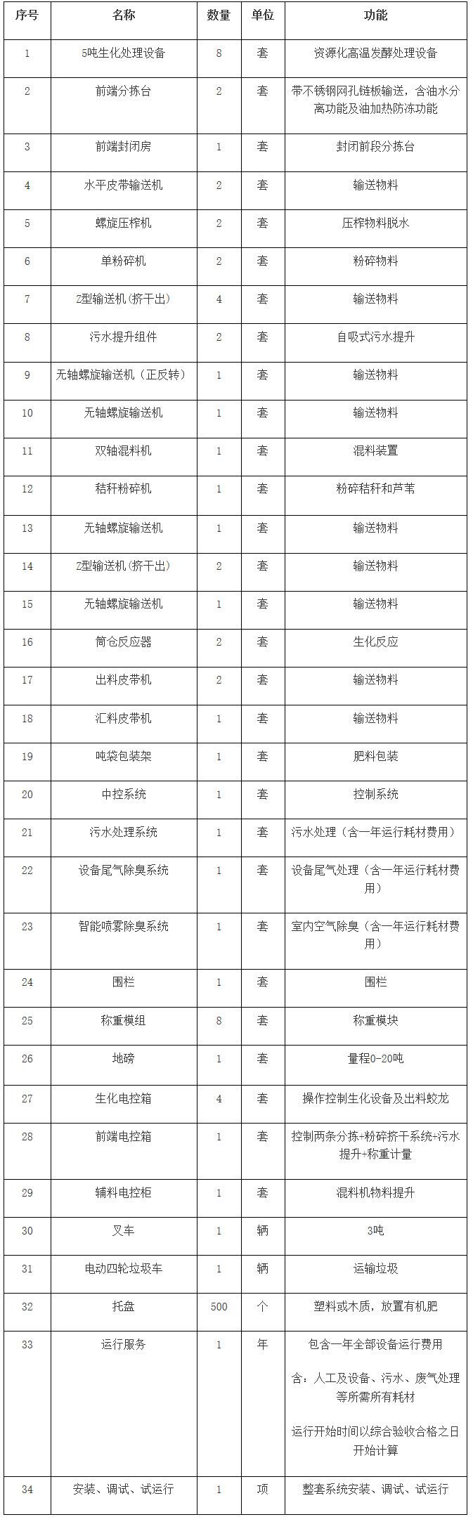 2千万!苏州市吴中区甪直镇厨余垃圾处理设备招标