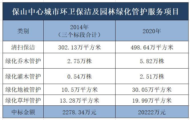 滨南城市环境中标云南保山50亿环卫项目