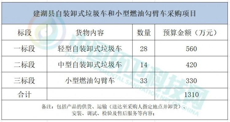 1310万!江苏省盐城市建湖县环卫设备采购项目招标