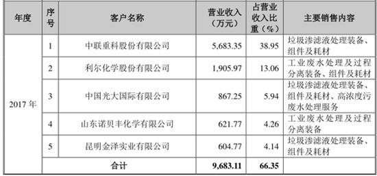 """被爆大客户招股书数据""""打架"""",嘉戎技术IPO进程起波折"""