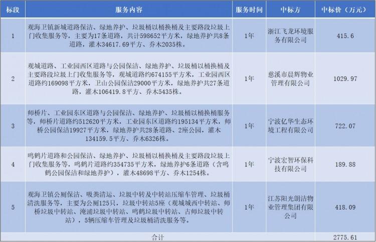2776万!阳光朗洁等五家企业中标慈溪市环卫+垃圾装运项目