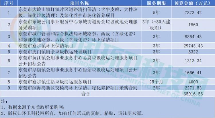 一个月九个项目6.59亿!东莞环卫市场爆发背后是什么?