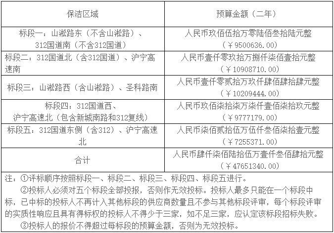 4756万!苏州市昆山市高新区吴淞江区域道路保洁项目公开招标2