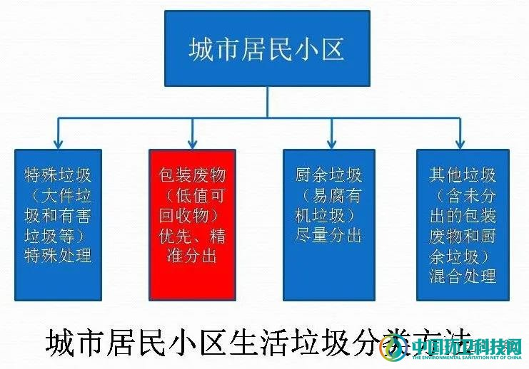 熊孟清:十四五垃圾治理行业的融合发展