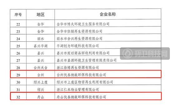 连登两榜,伏泰科技被认定为浙江省实力垃圾分类再生资源企业