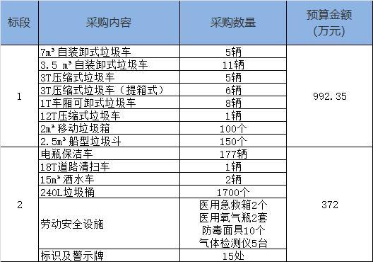 1364万元!兰州市皋兰县环卫设备采购项目招标