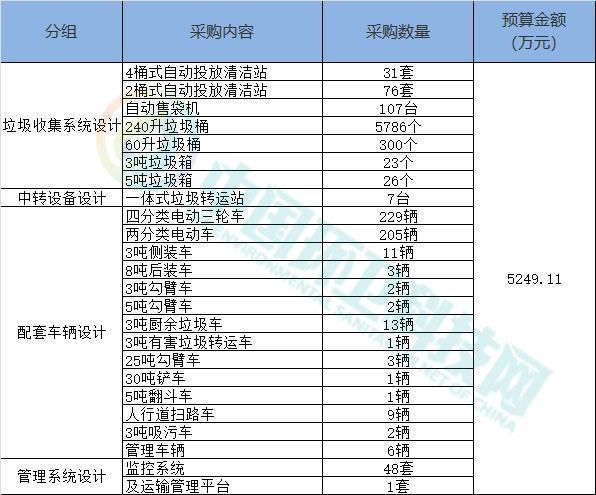 超5千万!河北省唐山市海港开发区城乡垃圾分类工程项目招标