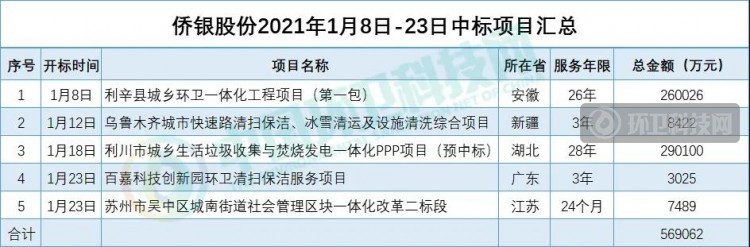 """连中""""亿元级""""环卫项目,侨银股份16天收获近60亿订单!"""
