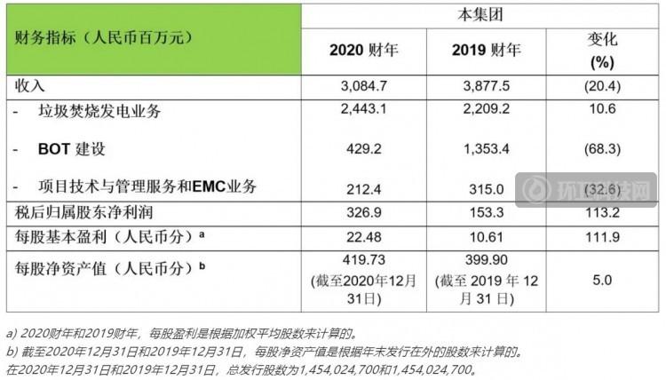营收30.85亿!浙能锦江环境发布2020财年业绩公告