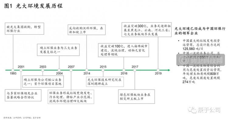 揭秘中国环保市场的C位企业——光大环境!