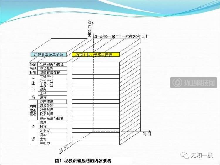 熊孟清:垃圾治理规划