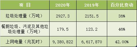 光大环境公布2020年业绩,全年营收约360亿元