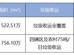 1.63亿!龙马环卫再次中标海口市龙华区农村生活垃圾项目