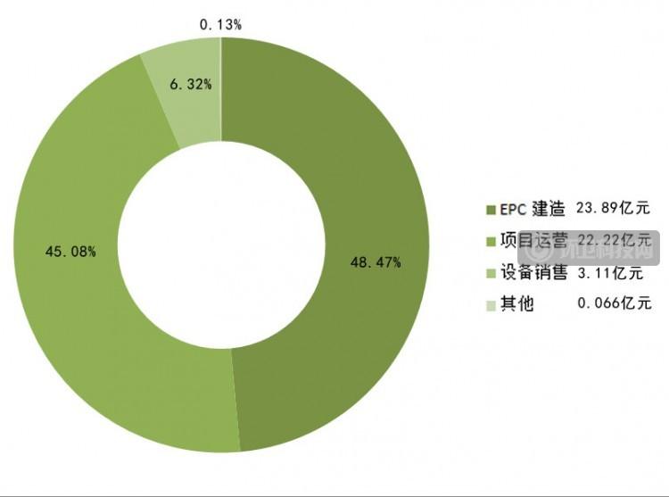 三峰环境2020年营收49.29亿!重庆市外营业收入大幅上涨!