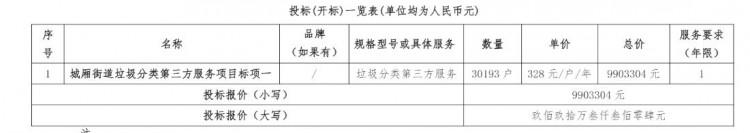拿下全部标段!杭州启迪城服中标杭州市城厢街道垃圾分类项目