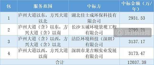 3.6亿!玉诚环境、龙吉顺等中标合肥市滨湖新区道路清扫保洁项目