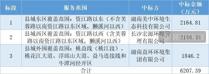 6207万!美中环境等3家企业中标益阳市桃江县清扫保洁服务项目