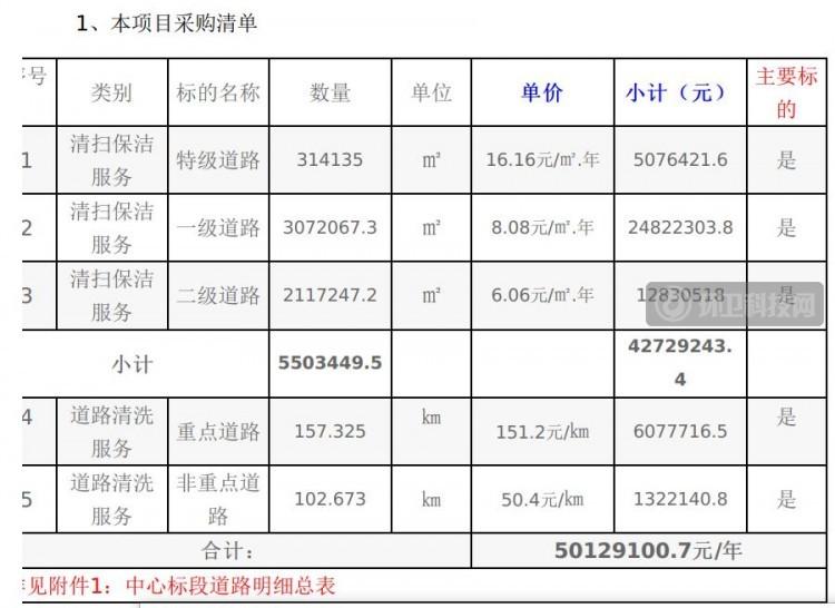 3年1.78亿!广东省惠州市中心标段道路清扫保洁项目招标