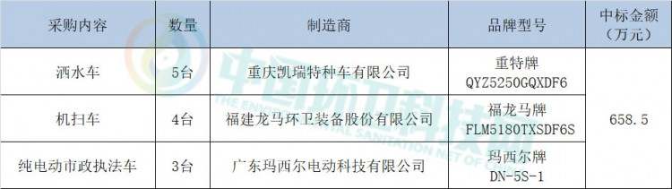 超600万重庆空港新城环卫车采购项目开标!制造商为重庆凯瑞等3家企业