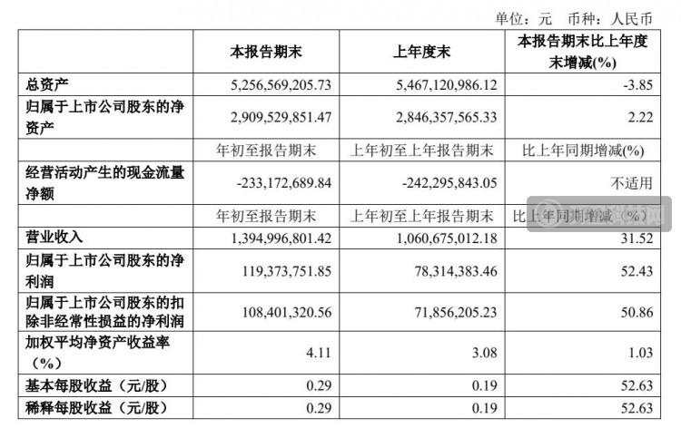 龙马环卫1季度营收11.95亿元,环卫装备总销量 1797 辆!
