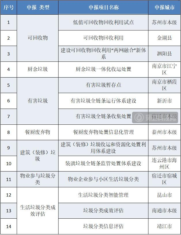 这14个项目入选江苏生活垃圾分类和治理创新重点项目名单