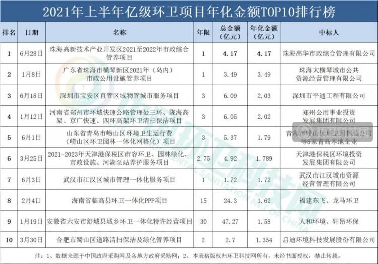 2021年上半年环卫企业排行榜:侨银、盈峰、人和稳坐三甲!